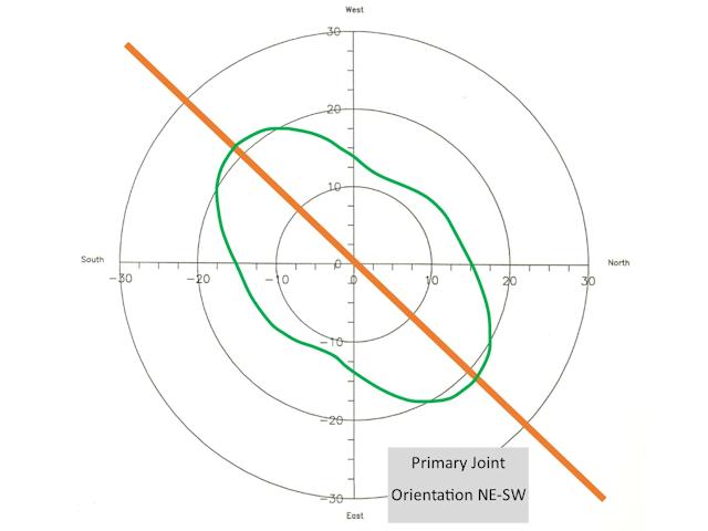 Azimuthal Resistivity Joint Orientation NE-SW