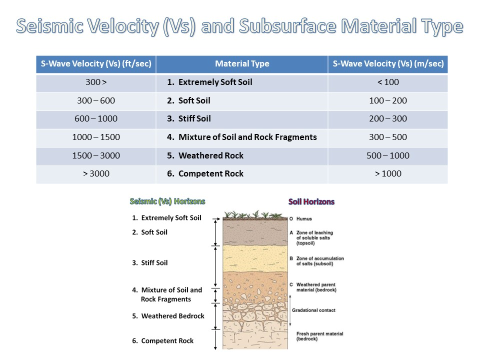 MASW Soil Classification Choon Park of ParkSeis
